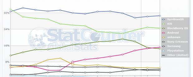 Si on observe les statistiques d'utilisations d'Android dans le monde sur le célèbrehttp://gs.statcounter.com, on peut remarquer que depuis février 2011, Android a dépassé l'OS de RIM en part de marché […]
