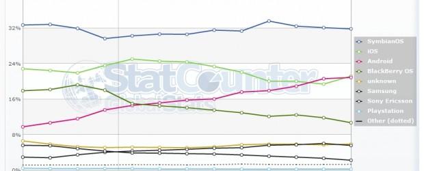 Patatra ! Après avoir clairement dépassé iOS le mois dernier, comme je le relatais ici même, il semblerait que l'OS mobile d'Apple ai repris du poil de la bête et […]