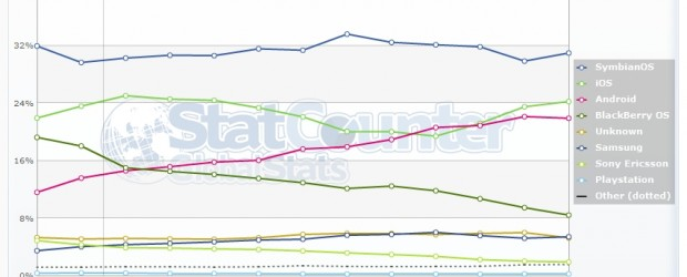 Une bonne preuve que rien n'est jamais gagné dans ce domaine très volatile… Alors que tous les indicateurs montraient une forte progression d'Android depuis de nombreux mois, il semble que […]