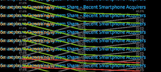 Les études se suivent et se ressemblent assez logiquement. Hier j'évoquais celle du NPD Group qui montrait la tendance jusqu'à novembre 2011, aujourd'hui c'est au tour de l'institut Nielsen de […]