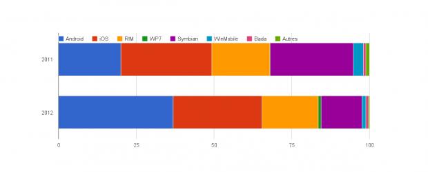 Une étude de Kantar Worldpanel ComTech publiéerécemmentdans The Guardian donne des informations intéressantes sur les parts de marché des ventes de smartphones dans différents pays européens, données bien trop rares […]