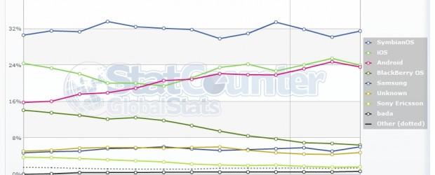 Comme à chaque début de mois, voici ma petite analyse de l'évolution du marché mobile vu depuis le web par StatCounter et NetMarketShare. En premier lieu, les chiffres de StatCounter. […]