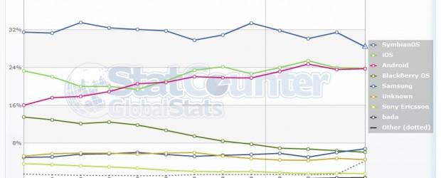 On a beau être le premier mai, pas de raisons pour moi dechômeret oublier ma petite analyse régulière de l'évolution du marché mobile. Ainsi comme en Mars, voici l'analyse des […]