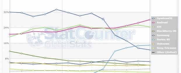 Depuis le mois de mai Android est vu par StatCounter légèrement devant iOS. Et jusqu'en juillet, l'écart était resté faible, les deux courbes ayant une allure relativement similaire. Mais les […]