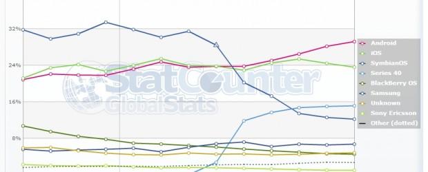 Qui dit nouveau mois, dit nouvelles données statistiques des outilsStatCounteretNetMarketShare. Les évolutions relevées lors du mois de Septembre sont relativement surprenantes, car bien que l'iPhone 5 soit enfin sorti, l'accélération […]