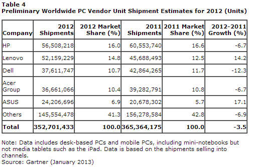 Gartner - PC sales - 2012