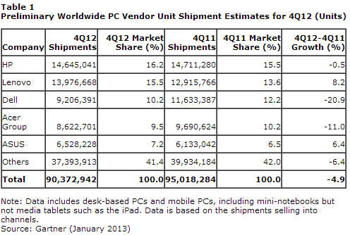 Gartner - PC sales - q4 2012