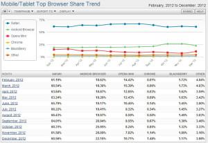 NetMarketShare - Décembre 2012