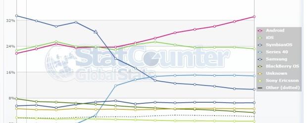 Je n'avais pas eu (ou plutôt pris) le temps d'analyser les données des deux outils statistiques ouverts au public pour le mois de novembre 2012. Evidemment le temps continuant sa […]