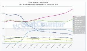 StatCounter-mobile_os-ww-monthly-201201-201301