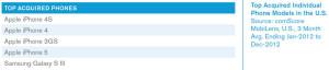 comScore - 02 2013 - smartphone sales - USA