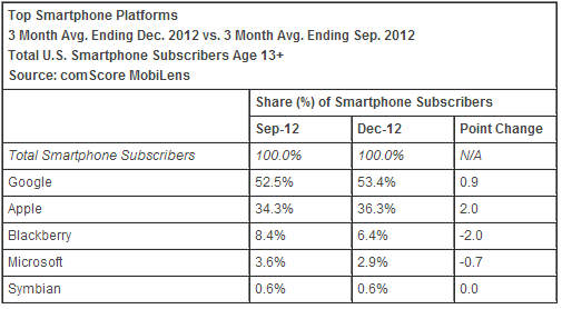 comScore - USA - decembre 2012