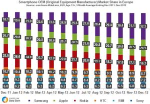 EU-Smartphone-OEM-Market-Share