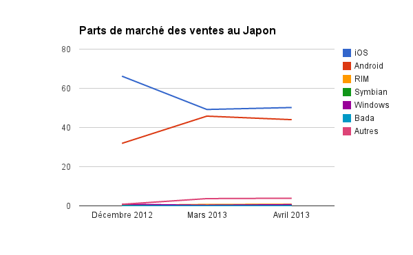 kantar_japon_avril_2013.png